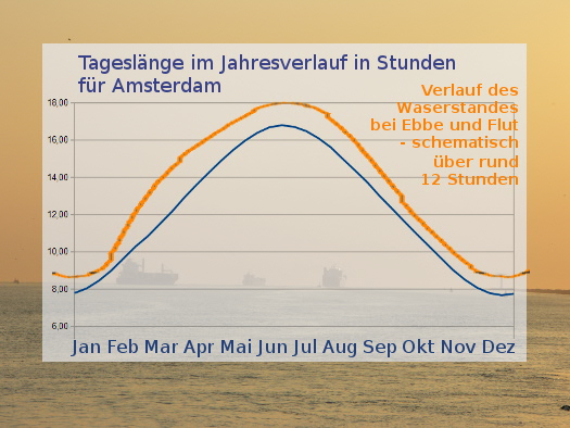 Tageslänge im Vergleich zum Wasserstand bei Ebbe und Flut