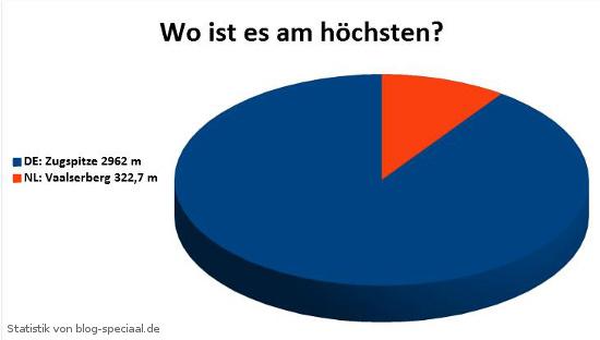 Statistik: Die höchsten Berge von Deutschland und den Niederlanden