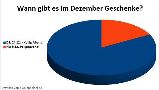 Statistik: Schenken im Dezember in Deutschland und den Niederlanden