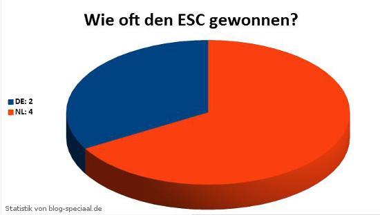 Anzahl der Siege beim European-Song-Contest für Deutschland und die Niederlande