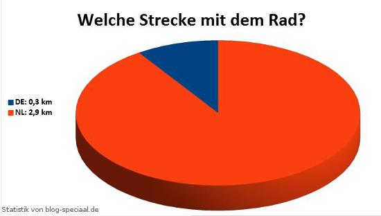 Statistik: zurückgelegte tägliche Strecke mit dem Fahrrad in Deutschland und in den Niederlande