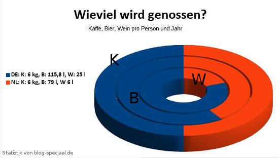 Statistik: Kaffee-, Wein- und Bierkonsum in Deutschland und den Niederlanden