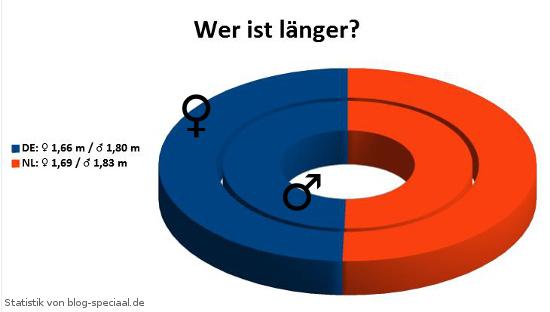 Statistik: Körpergröße Niederlande Deutschland