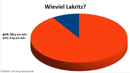 Statistk: Lakritzkonsum in Deutschland und den Niederlanden