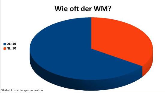 Statistik: WM-Teilnahmen Deutschland Niederlande